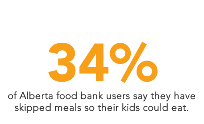 34% of Alberta food bank users say they have skipped meals so their kids could eat.