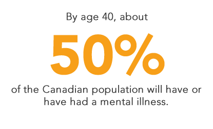 By age 40, about 50% of the Canadian population will have or have had a mental illness.
