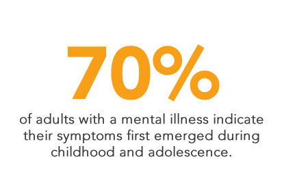70% of adults with mental illness indicate their symptoms first emerged during childhood and adolescence.