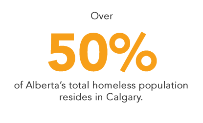 Over 50% of Alberta's total homeless population resides in Calgary.