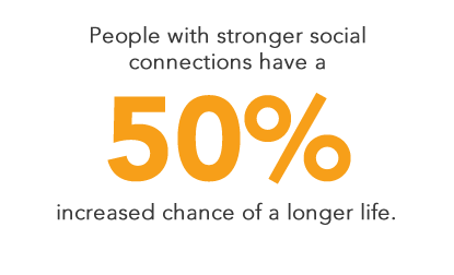 People with stronger social connections have a 50% increased chance of a longer life.