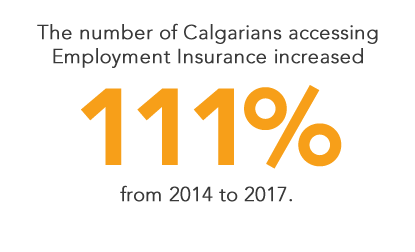 The number of Calgarians accessing Employment Insurance increased 111% from 2014 to 2017.