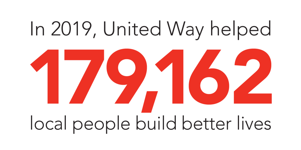 In 2019, United Way helped 179,162 local people build better lives