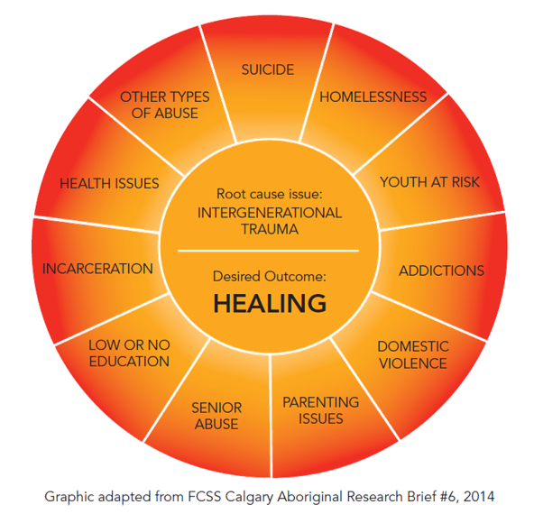 A graphic of the results of intergenerational trauma.